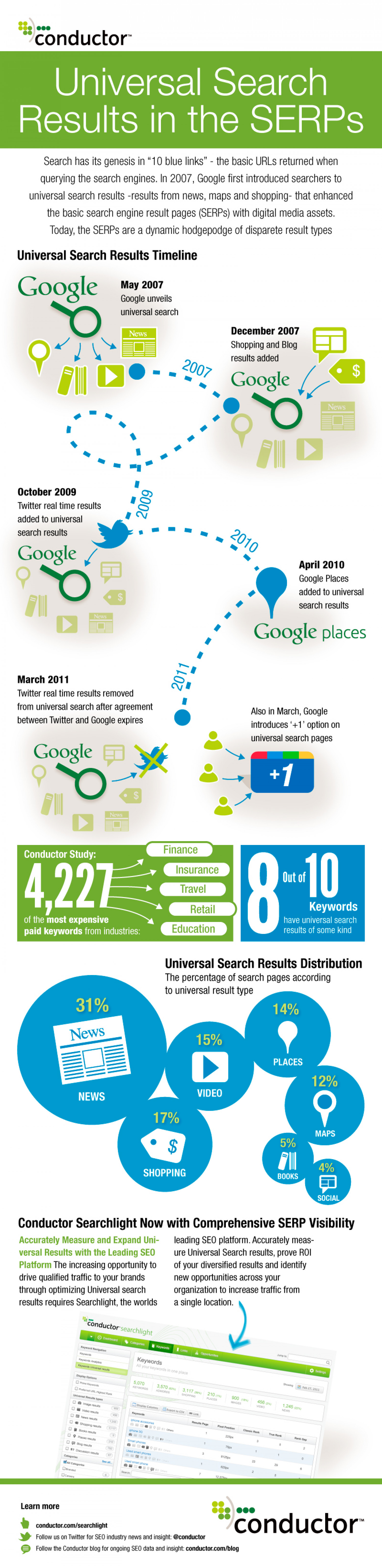 Universal Search Results in the SERPs Infographic