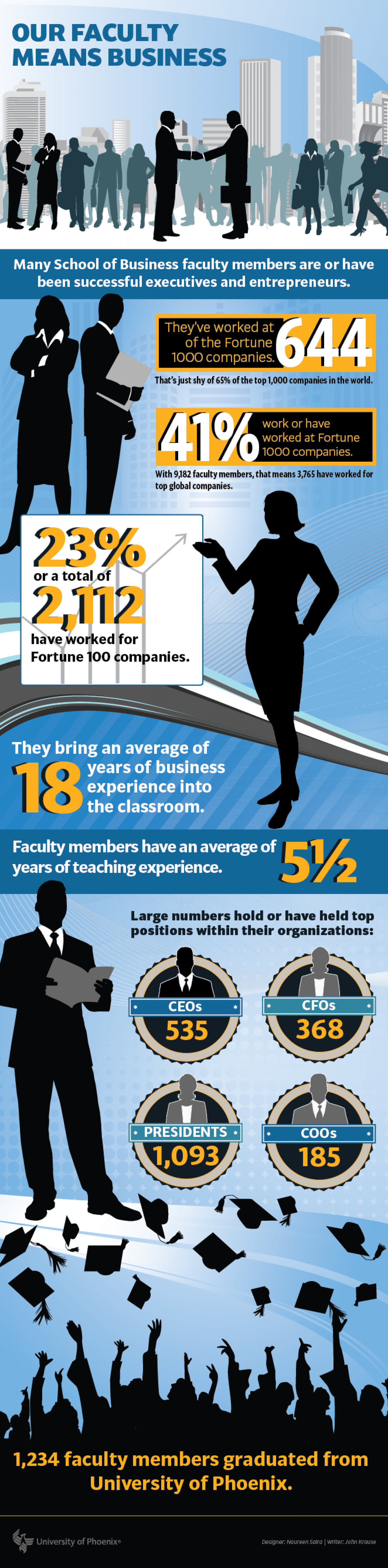 Our Faculty Means Business Infographic