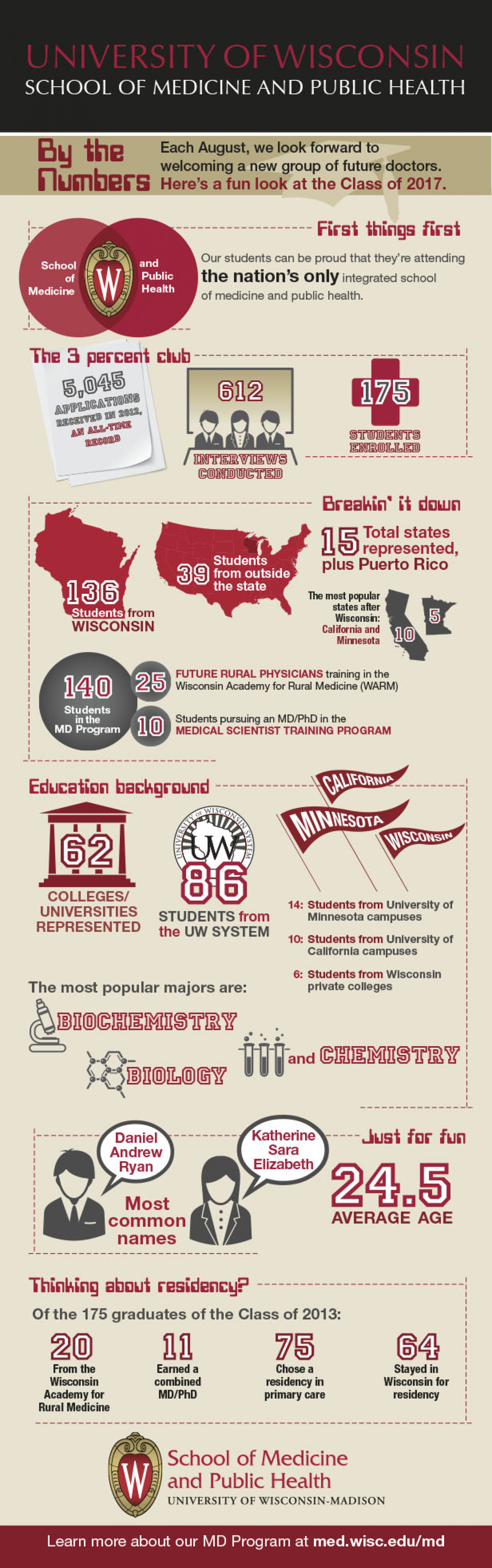 University of Wisconsin School of Medicine and Public Health MD Class of 2017 By the Numbers  Infographic