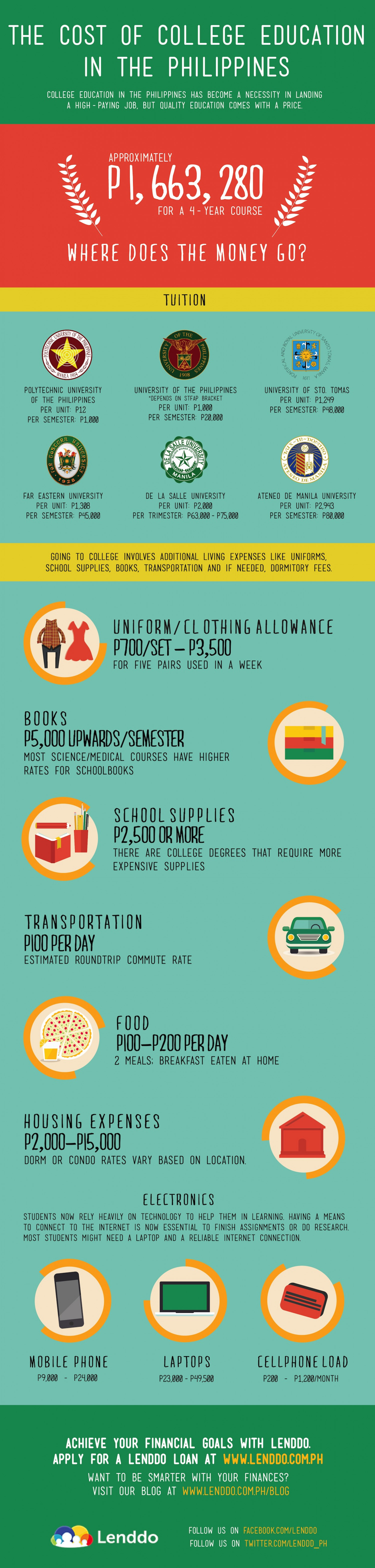 The Cost of College Education in the Philippines Infographic