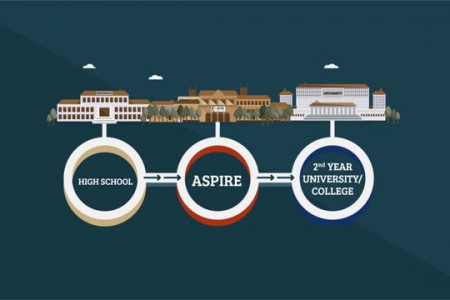 Aspire Institute - Your Pathway to University Infographic