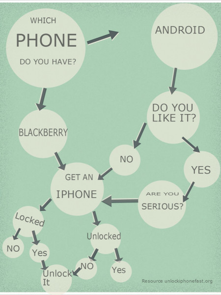 Unlock iPhone 4 Infographic