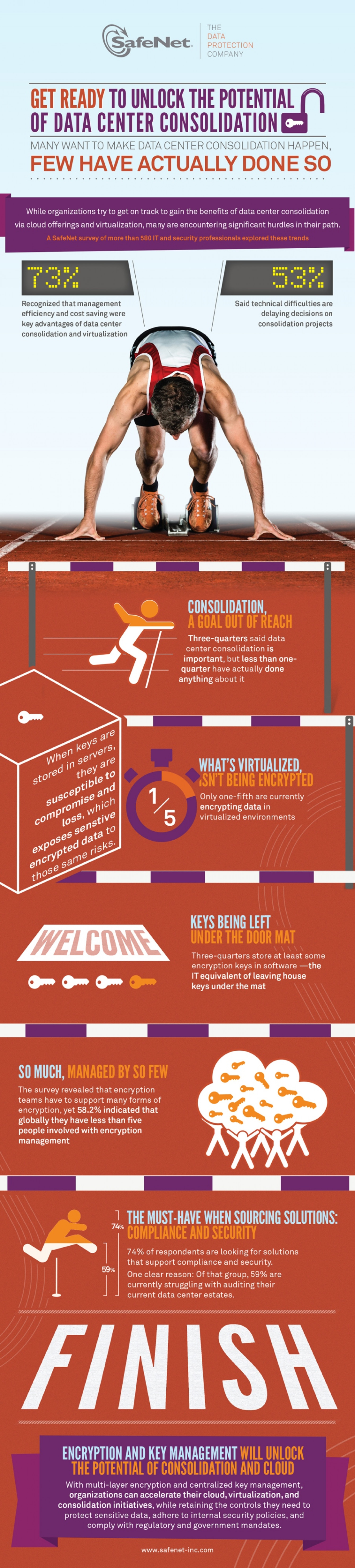 Unlock the Potential of Data Center Consolidation Infographic