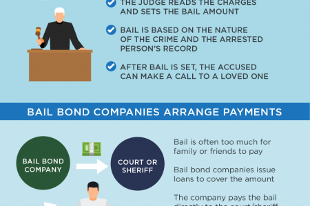 Unlocking the Bail Bond Process Infographic