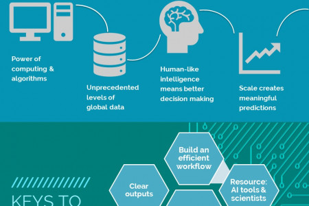 Unlocking the power of Artificial Intelligence Infographic