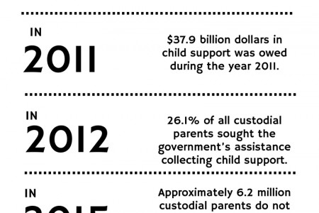 Unpaid Child Support Infographic