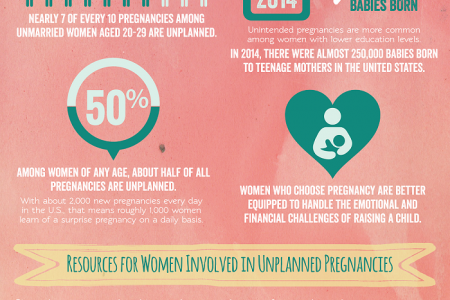 Unplanned Pregnancies – Relevant Statistics & Resources to Help Infographic
