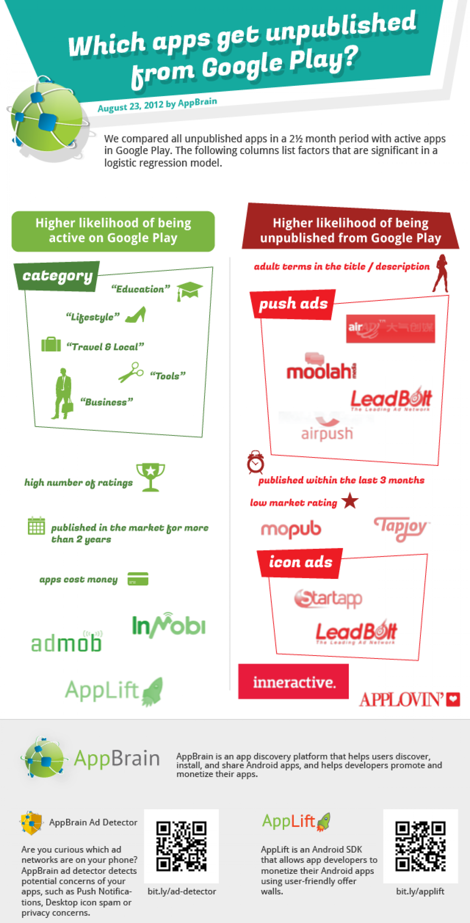 Unpublished apps on Google Play Infographic
