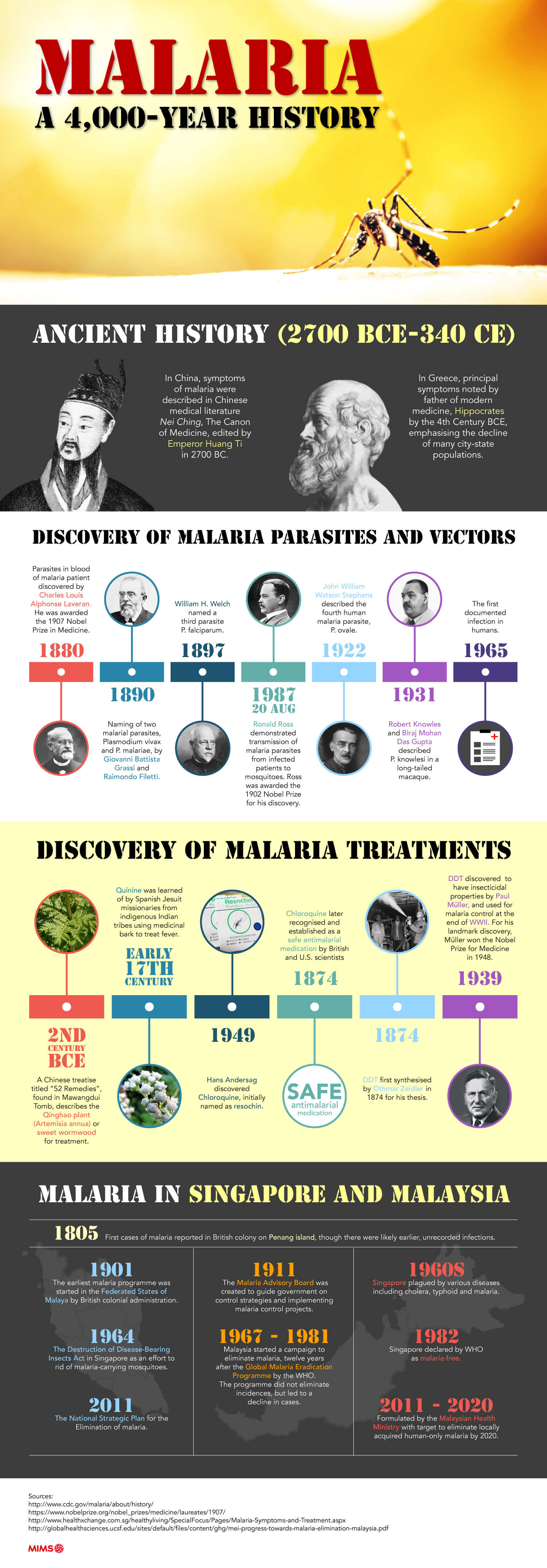 Unravelling the 4,000 year history of malaria Infographic