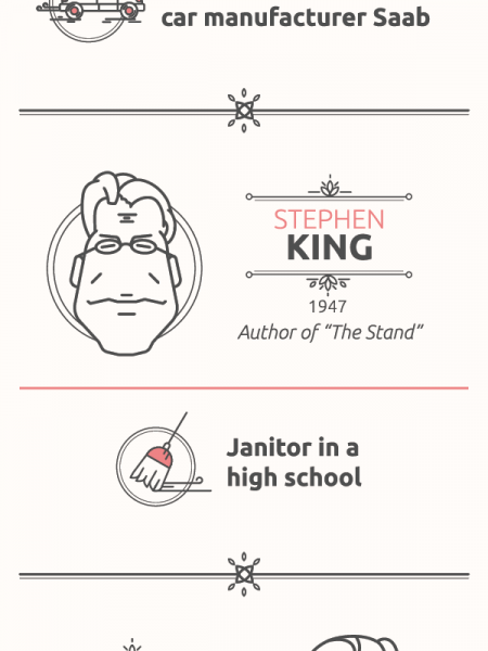 Unusual Jobs of Famous Writers Infographic