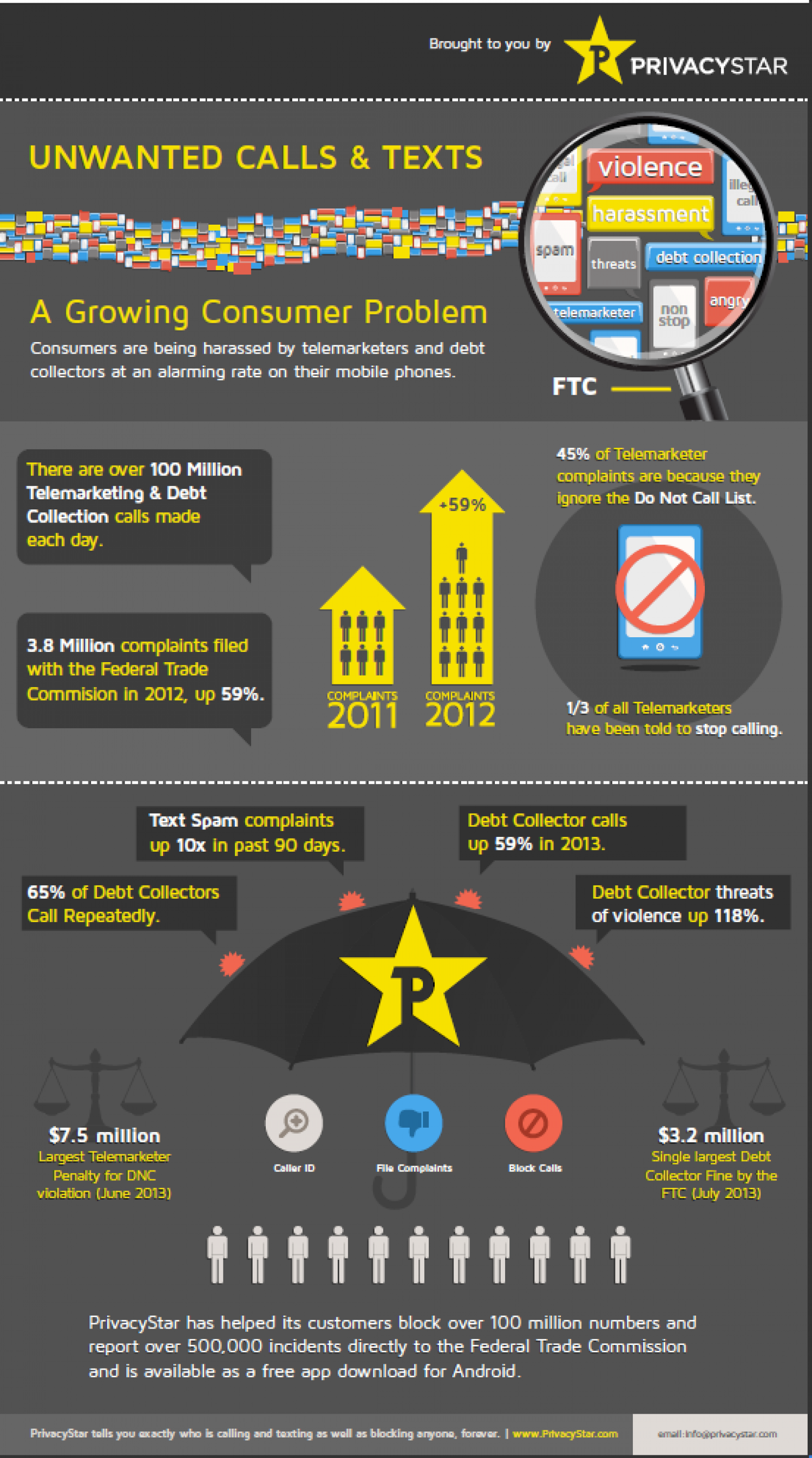 Unwanted Calls & Texts a Growing Problem Infographic