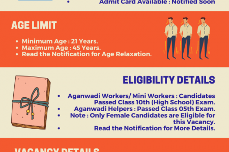 UP Aganwadi Worker, Helper Saharanpur District Online Form 2021 Infographic