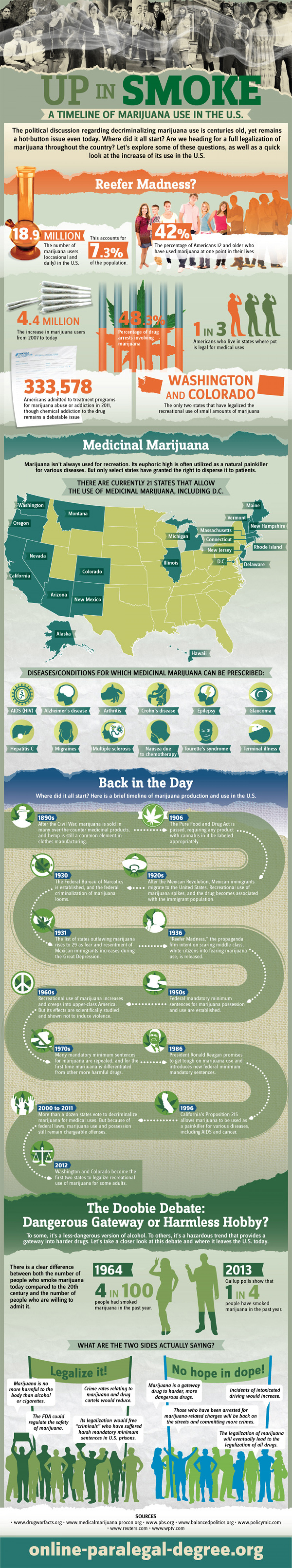 Up in Smoke: A Timeline of Marijuana Use in the U.S. Infographic
