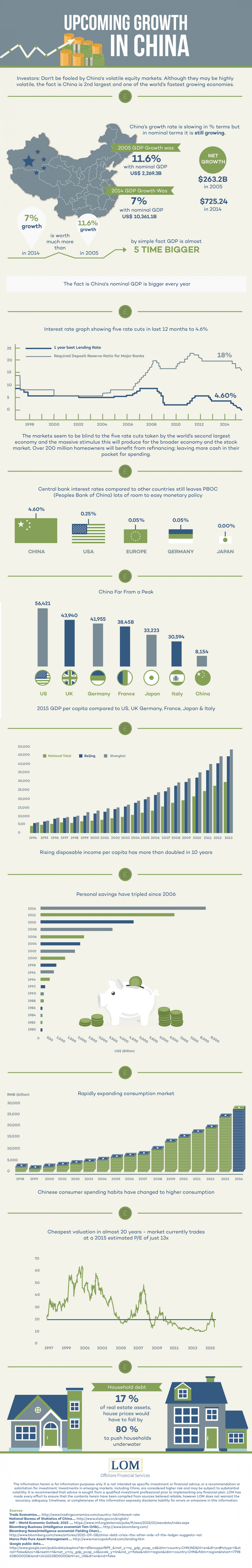 Upcoming Economic Growth in China Infographic