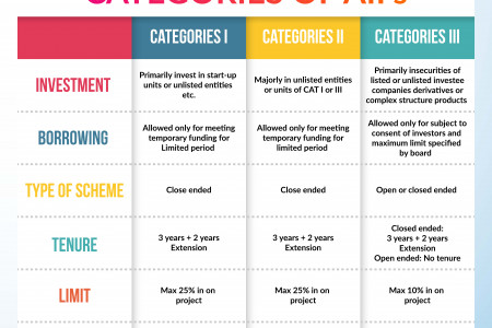 10 Funding Options To Raise Capital For Your Startups Infographic