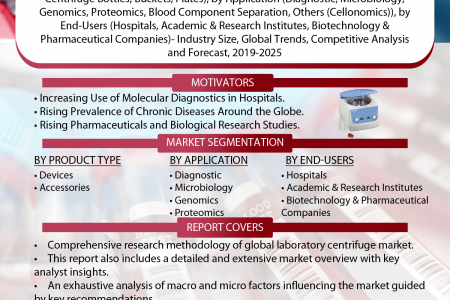 Dental Implants And Prosthetics Market: Global Market Size and Forecast 2016-2022 Infographic