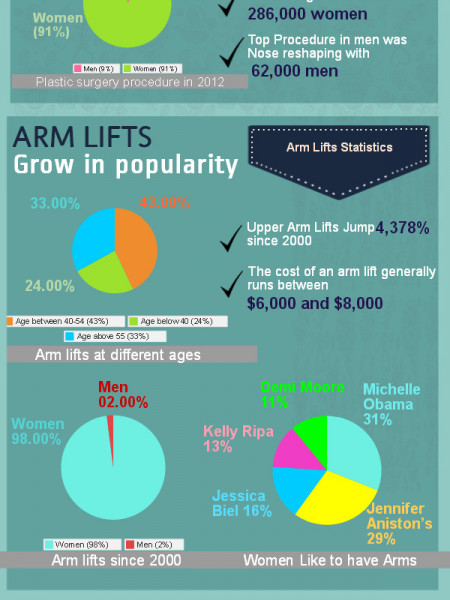 Upper Arm Lift Surgery : A Rising Trend Among Women  Infographic