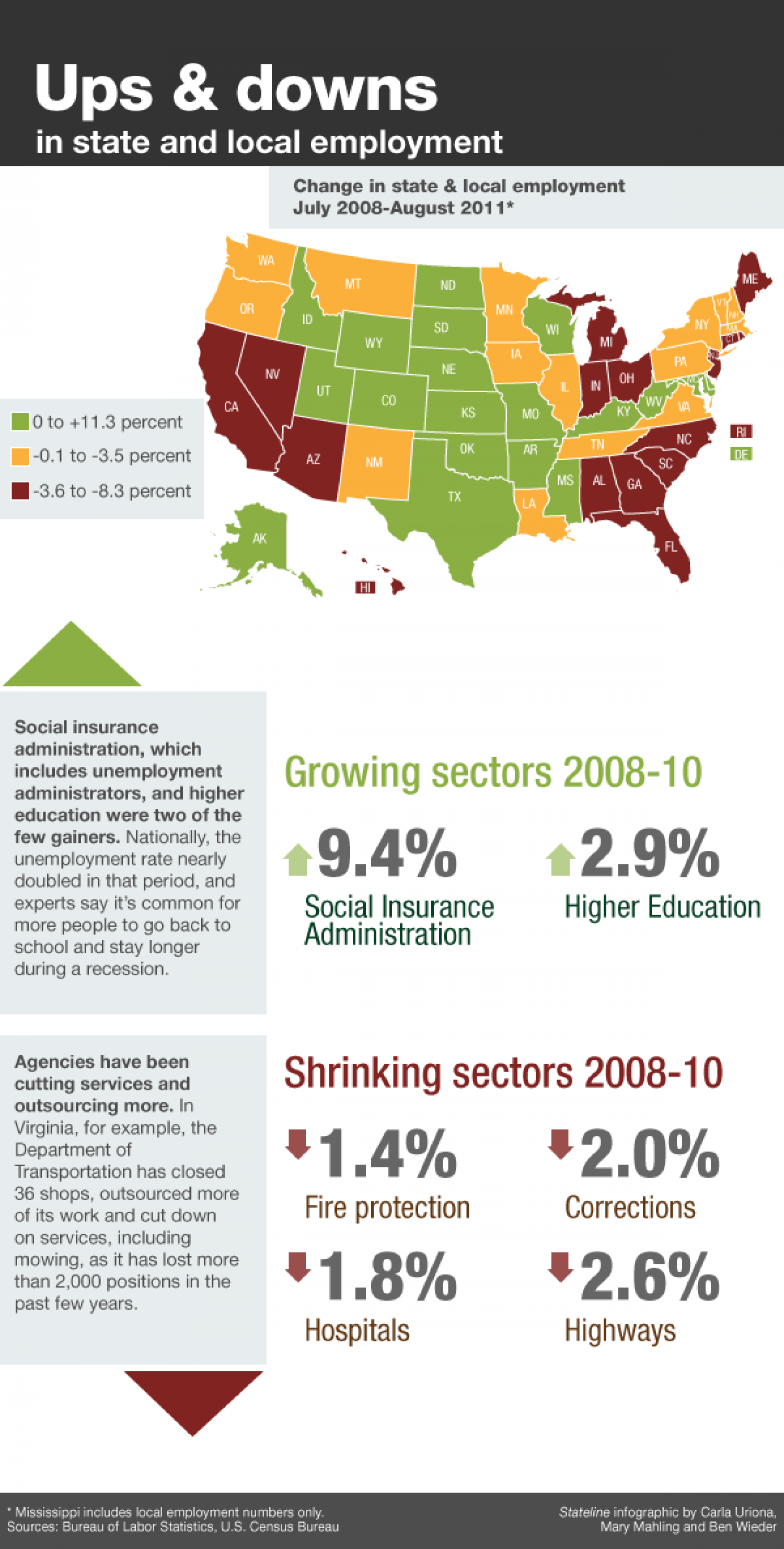 Ups & down in state and local employment Infographic