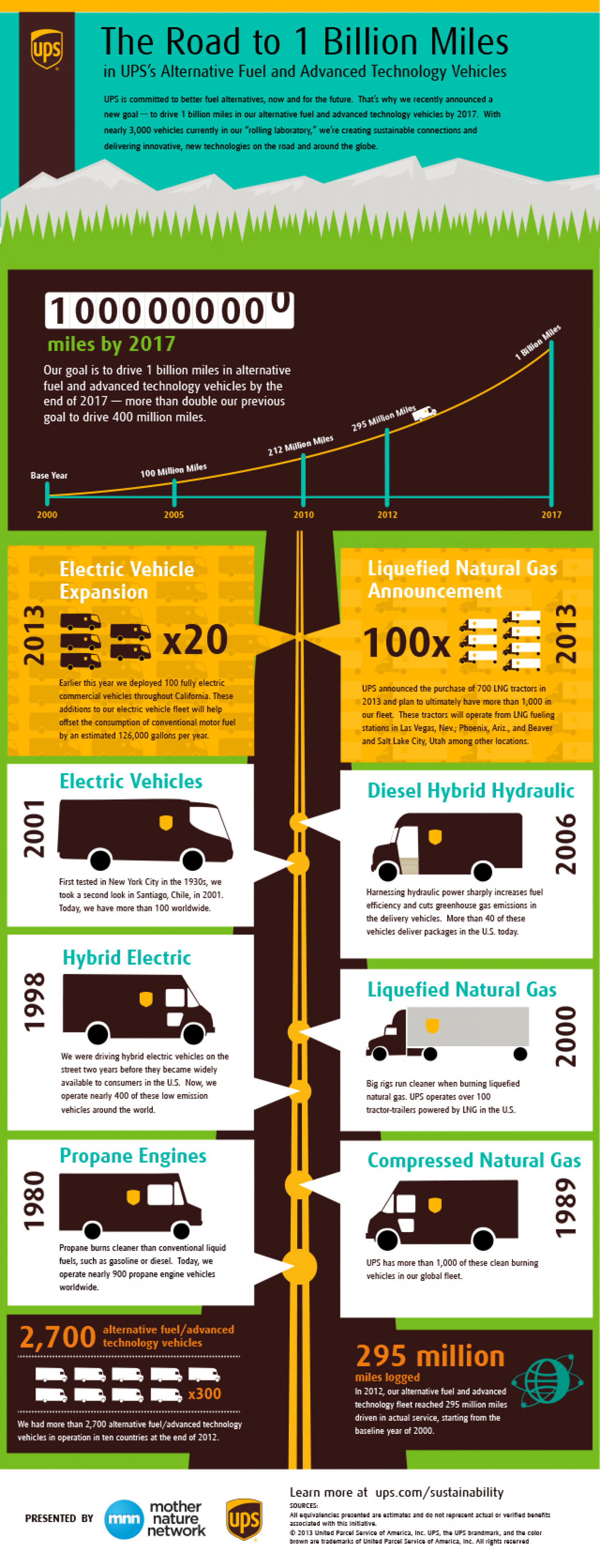 UPS - Road to 1 Billion Miles Infographic
