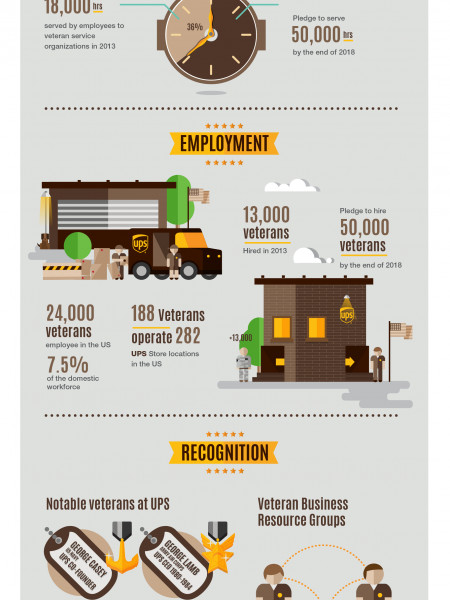 UPS and Veterans Infographic