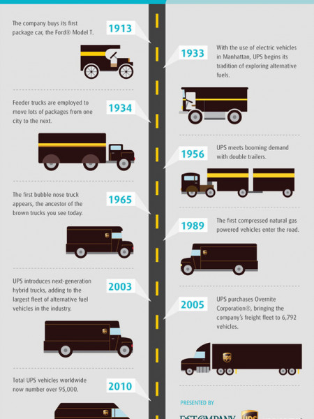 UPS Trucks: A Timeline Infographic