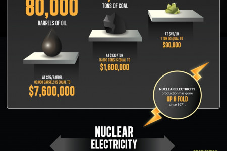 Uranium: The Metal of Tomorrow Infographic