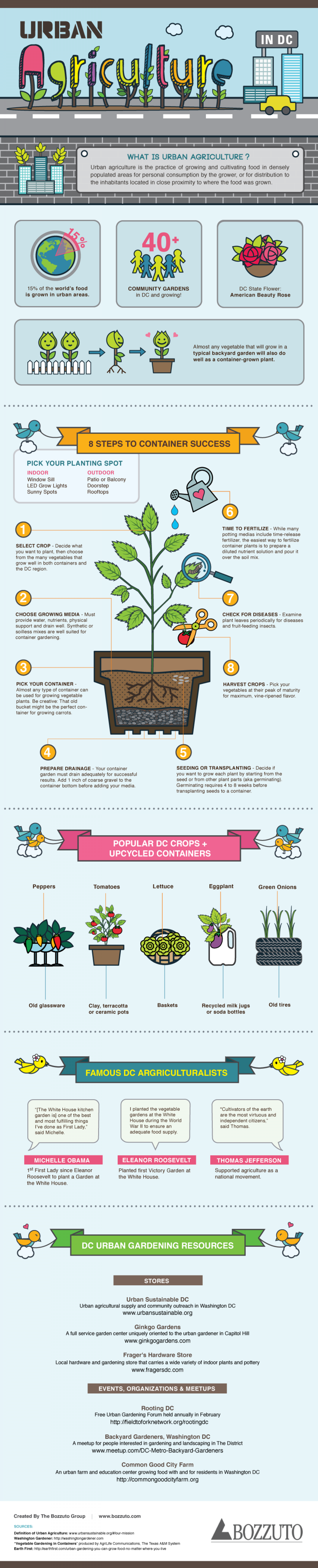 Urban Agriculture [Infographic] | ecogreenlove