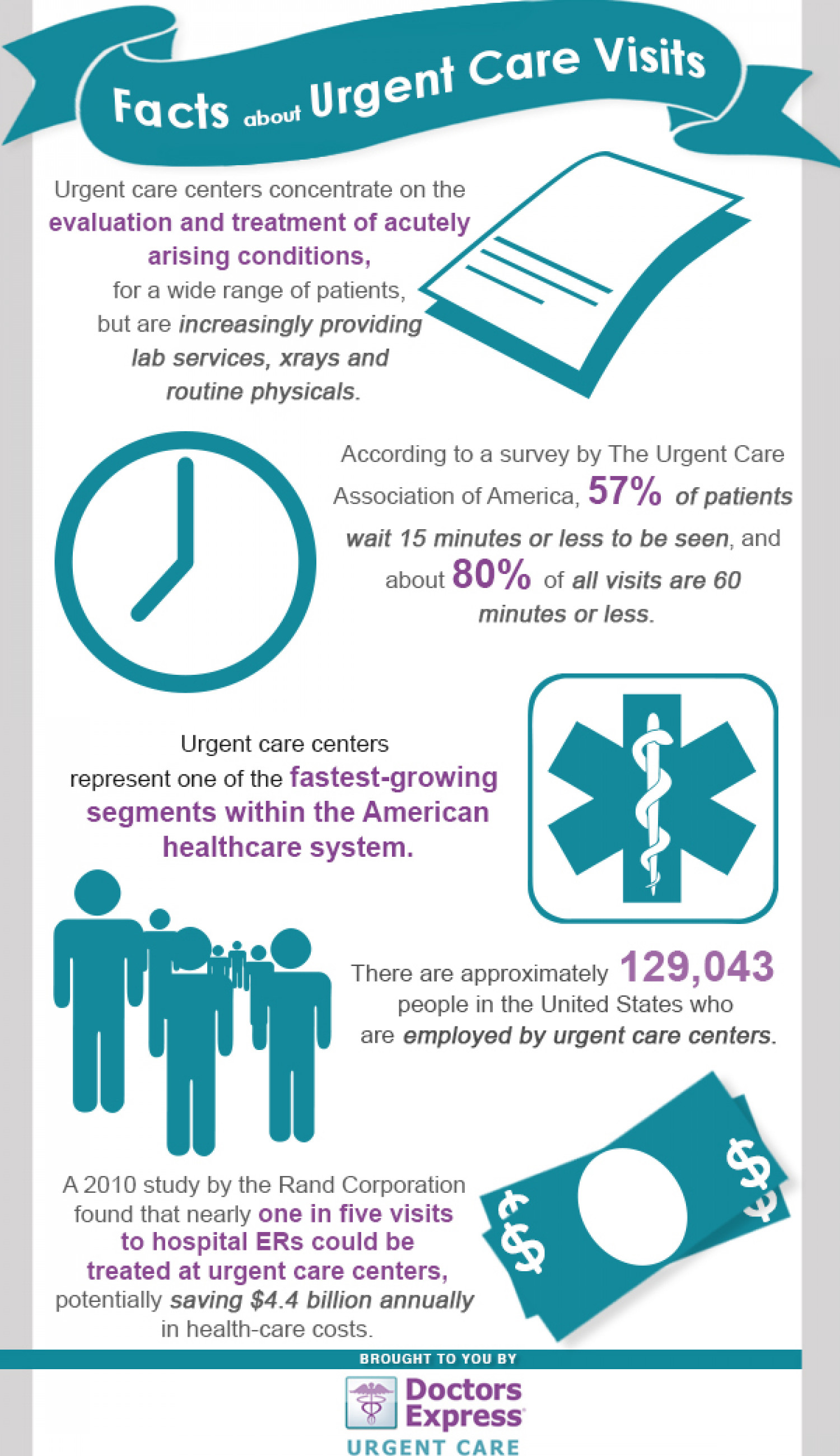 Facts about Urgent Care Visit Infographic