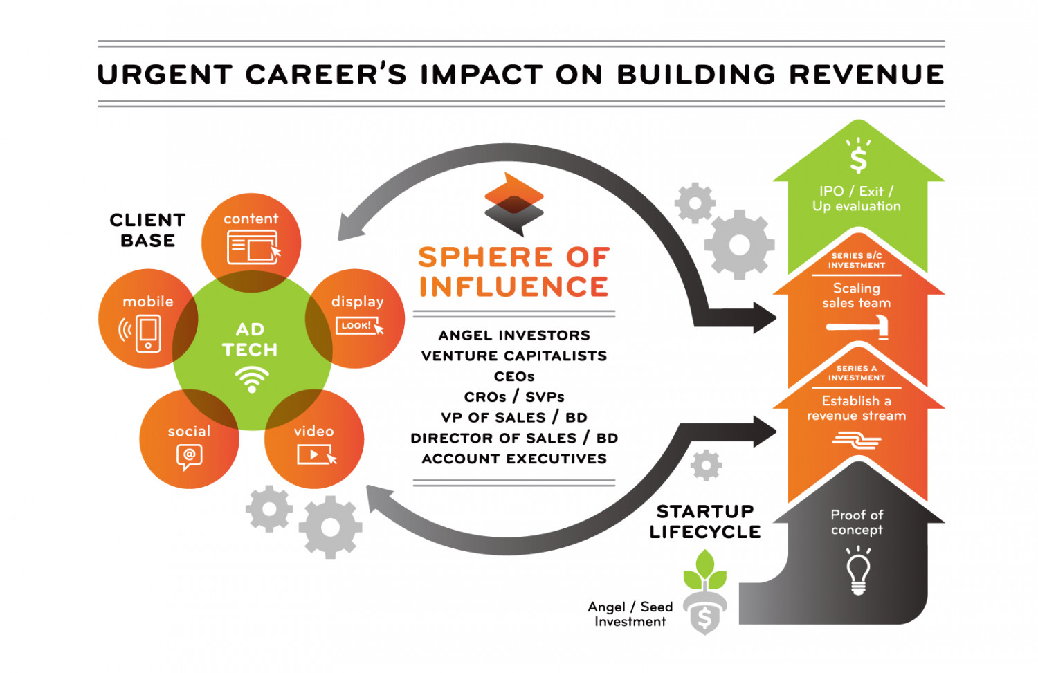 Urgent Career's Impact On Building Revenue Infographic