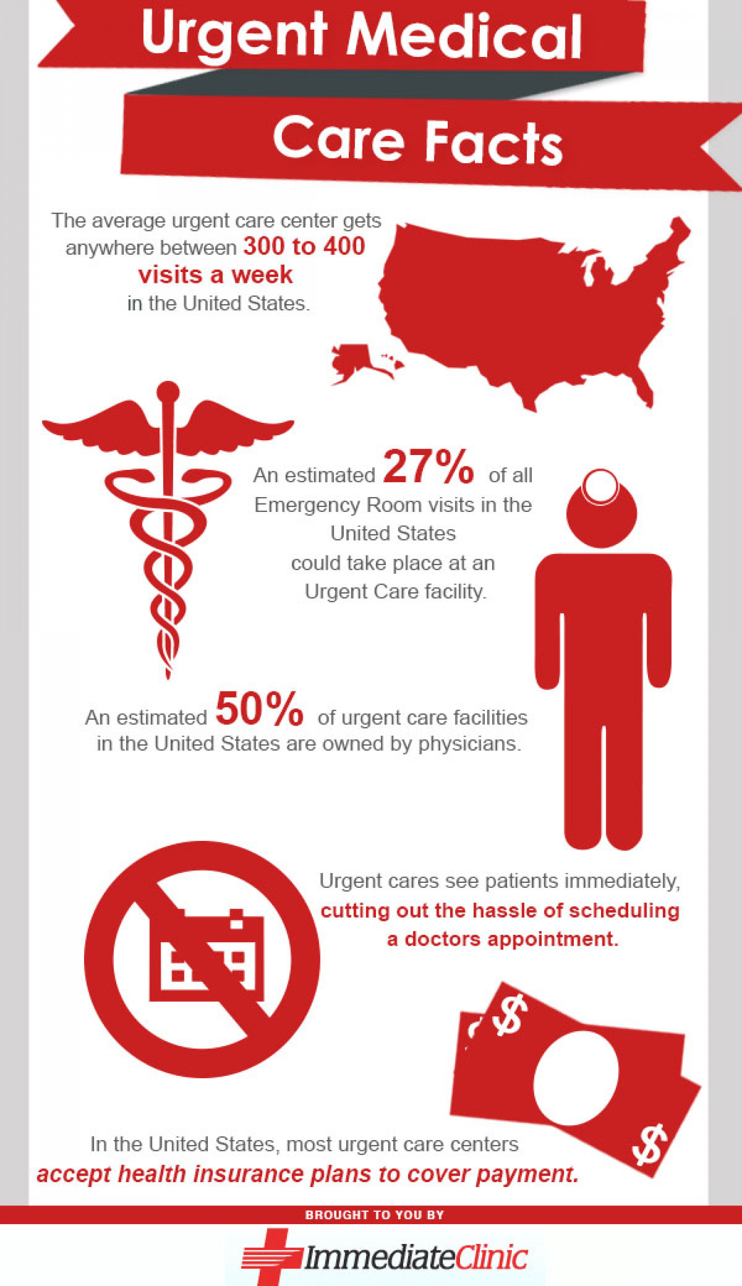 Urgent Medical Care Facts Infographic