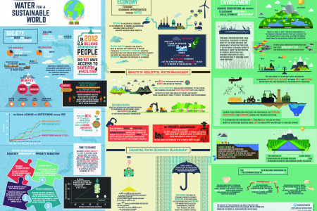 Urgent need to manage water more sustainably Infographic