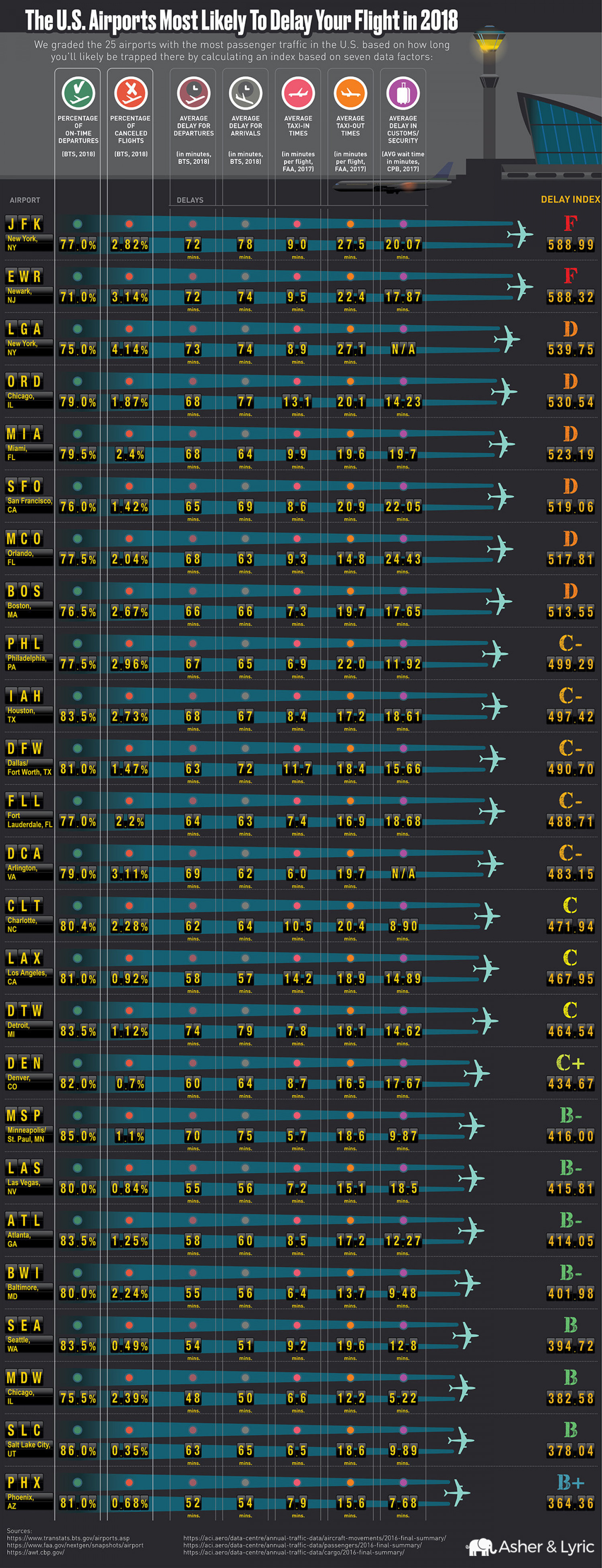 U.S. Airports Most Likely to Delay Your Flight in 2018 Infographic