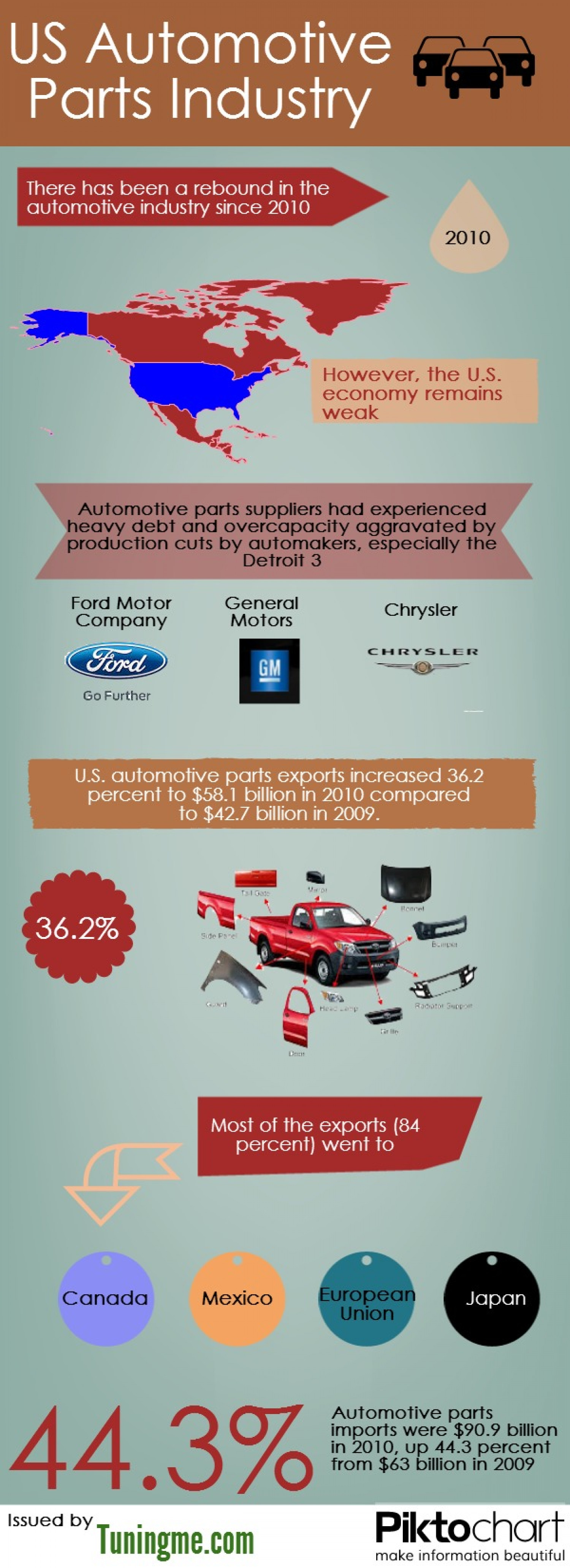 US Automotive Parts Industry Infographic