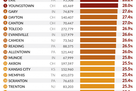 U.S. Cities With the Most Smokers Infographic