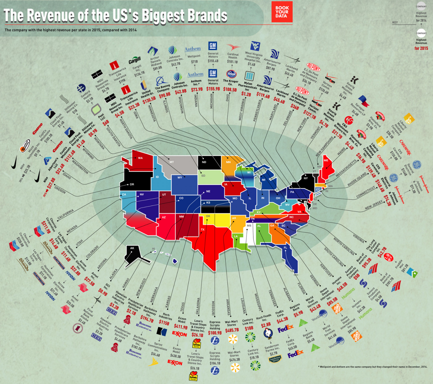 US Companies Revenue by state Infographic