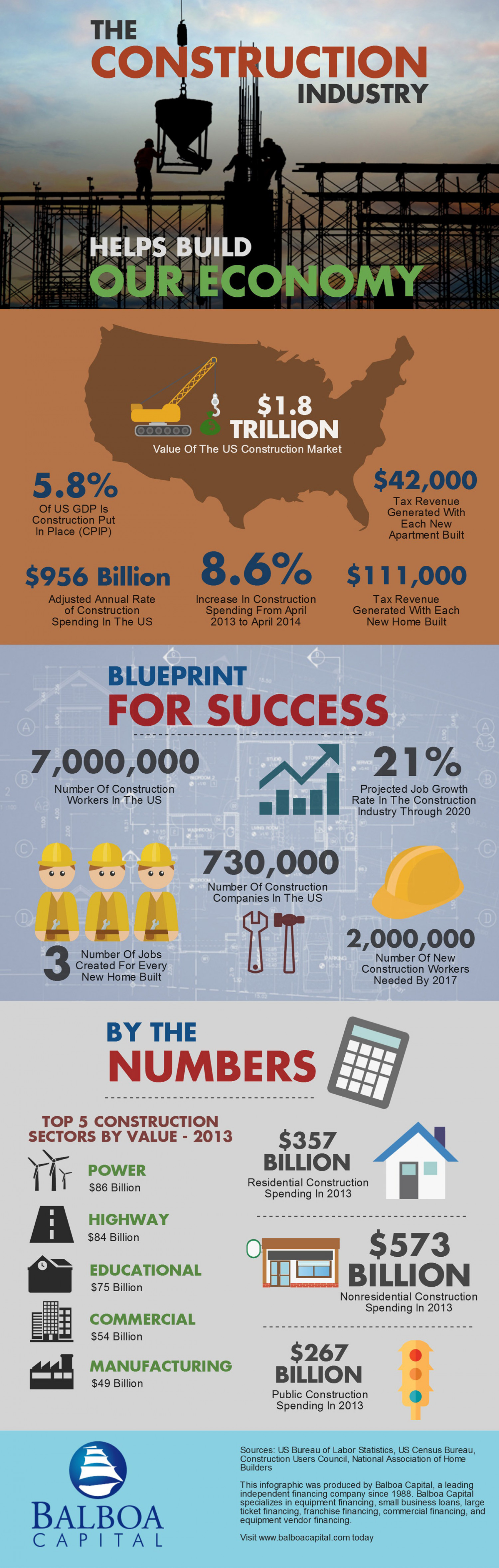 US Construction Industry Infographic