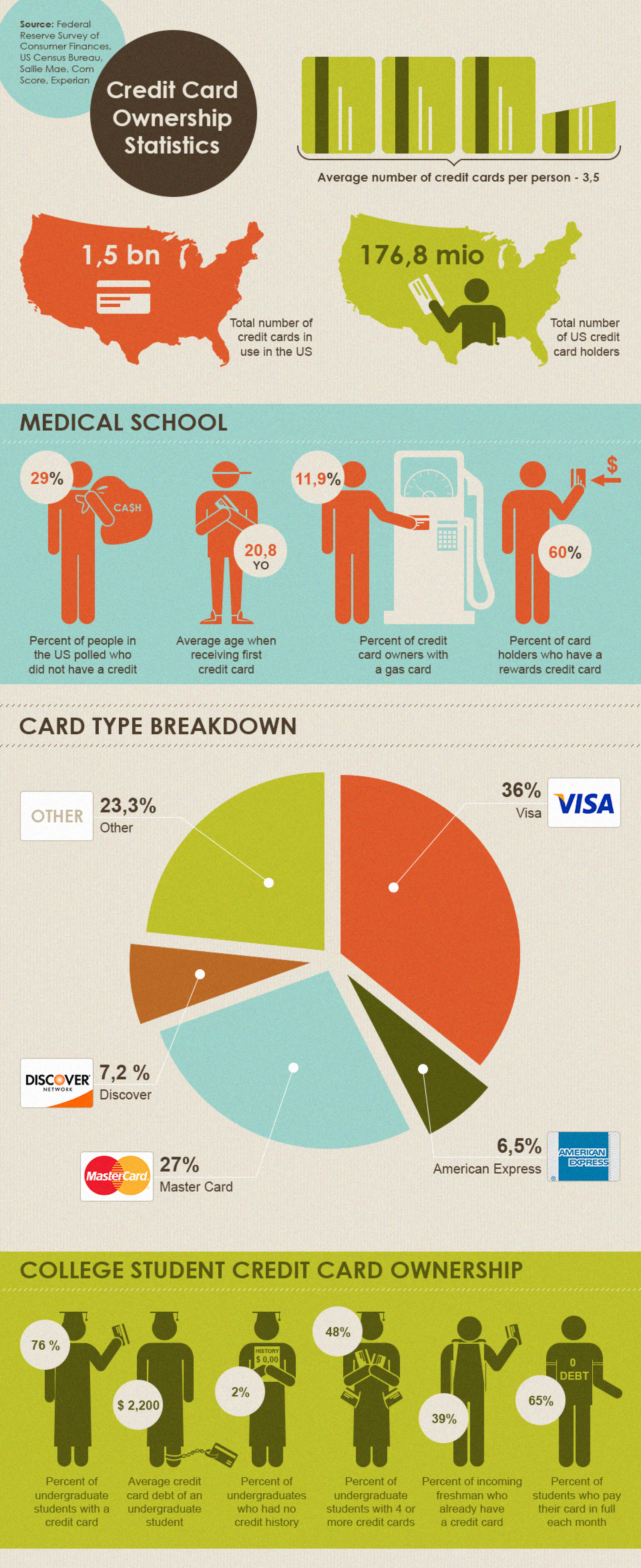 US Credit Card Ownership Statistics Infographic