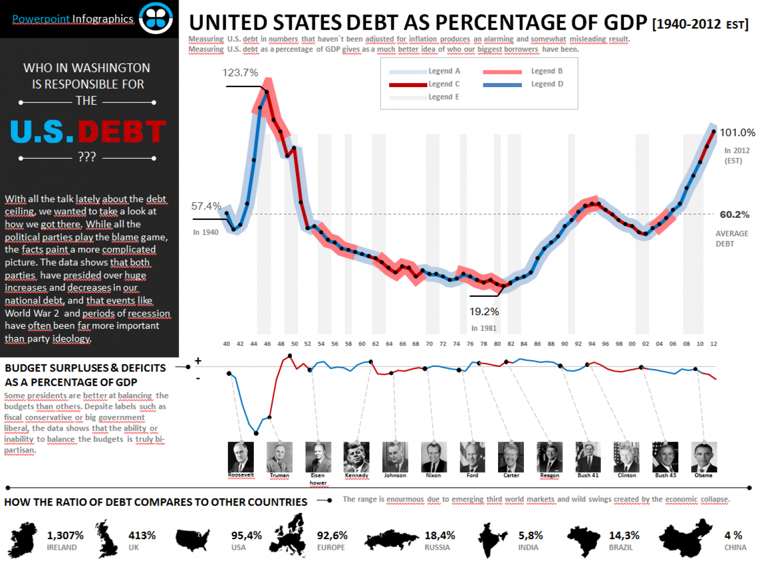 US debt Infographic Infographic