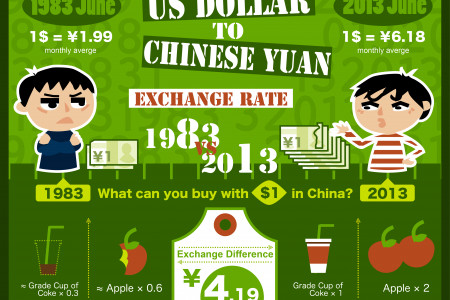 US Dollar to Chinese Yuan Exchange rate Infographic