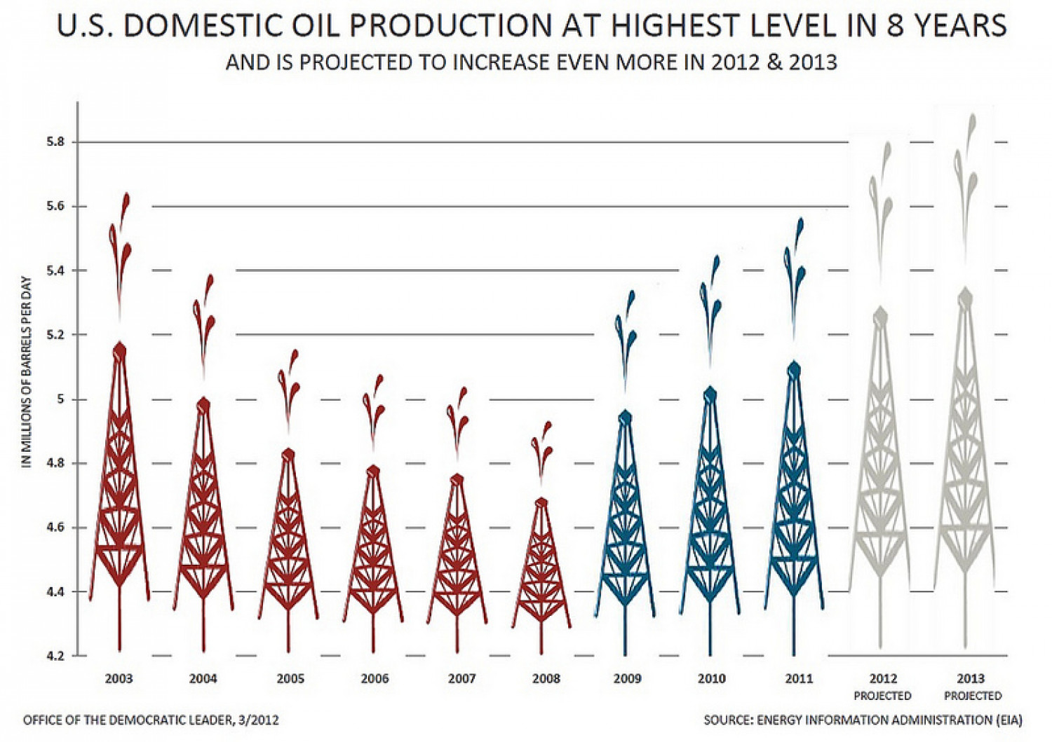 U.S. Domestic Oil Production At Highest Level in Eight Years Infographic