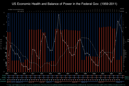 US Economic Health and Political Balance Infographic