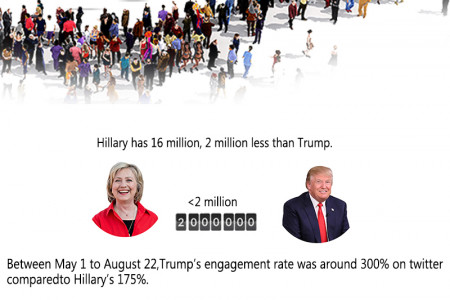 US Elections 2016: Donald Trump Dominating Social Media To Become Next President? Infographic