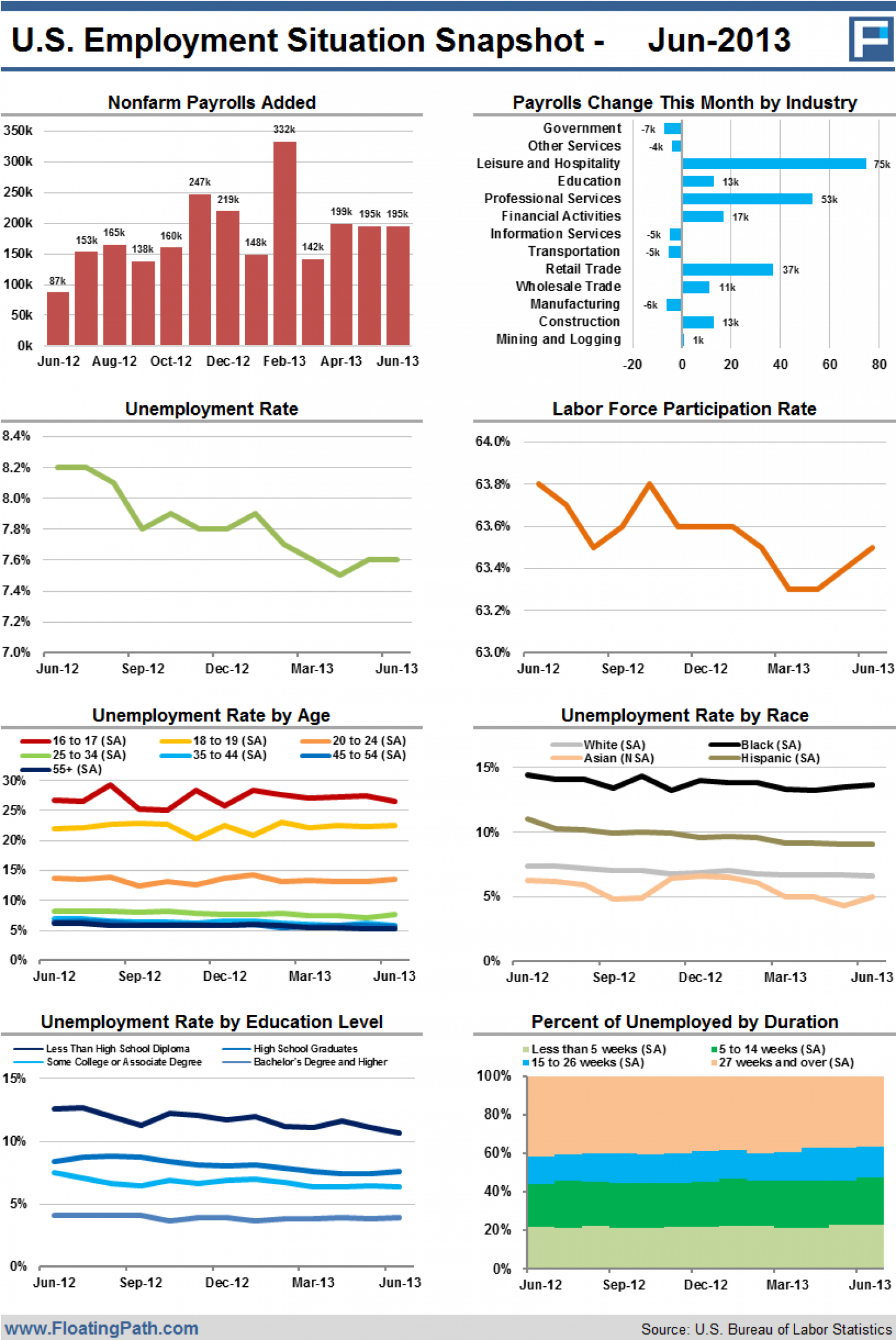 U.S. Employment Situation Snapshot - June 2013 Infographic