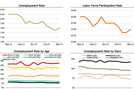 U.S. Employment Situation Snapshot - May 2013 Infographic