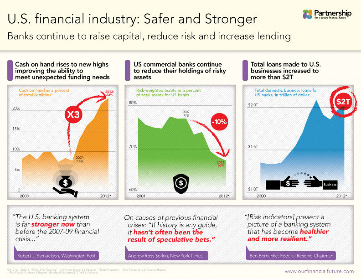U.S. Financial Industry: Safer and Stronger Infographic