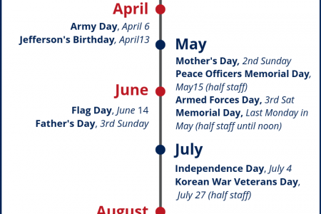 US Flag - Important Days to Fly the Flag Infographic