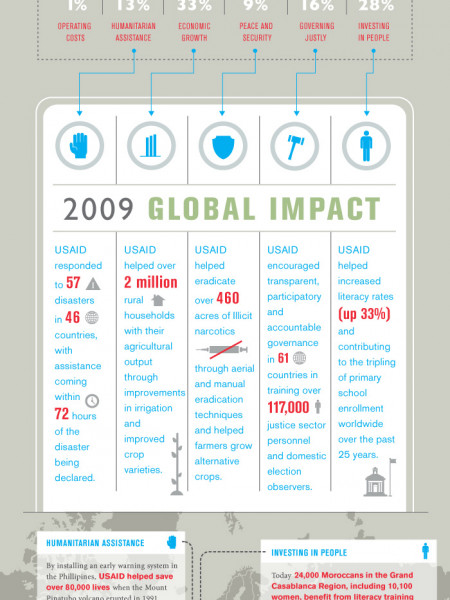 US Foreign Aid Spending Infographic