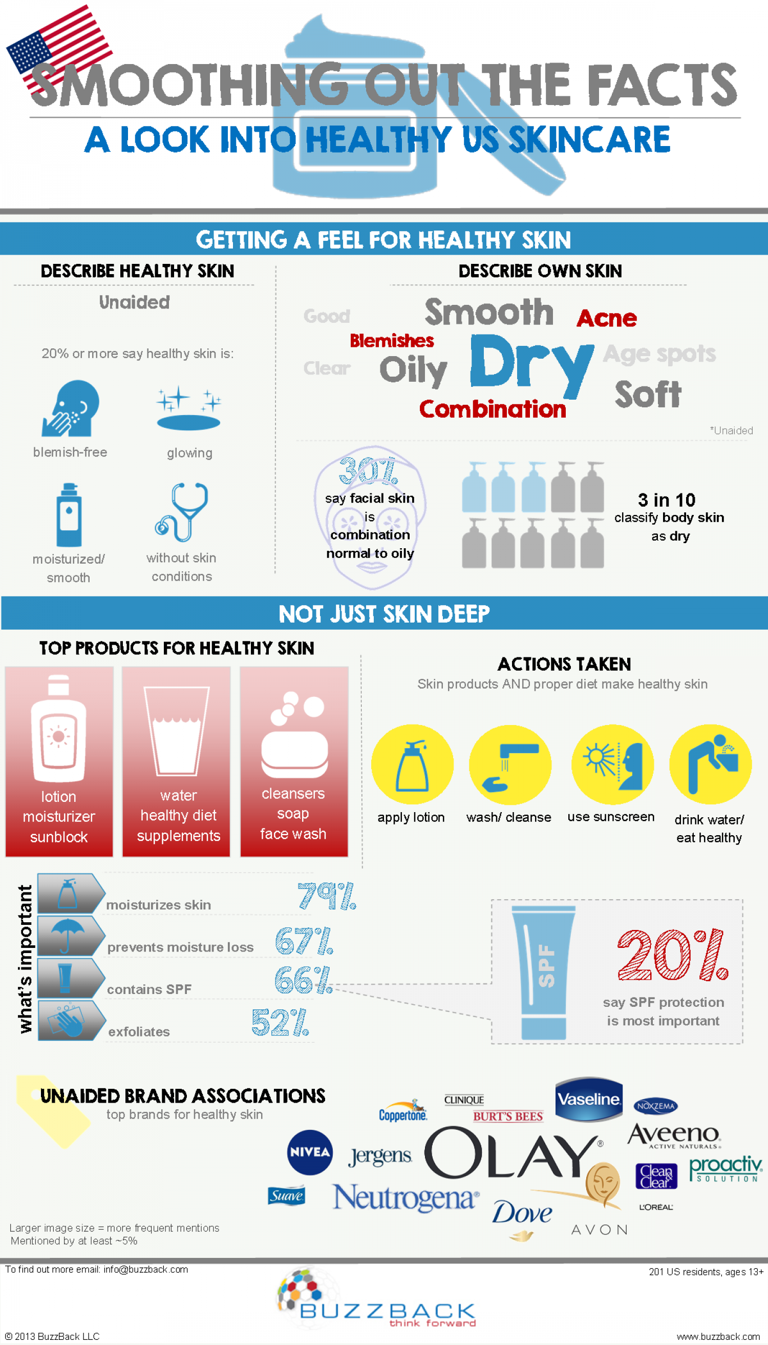 US Healthy Skin Care Infographic