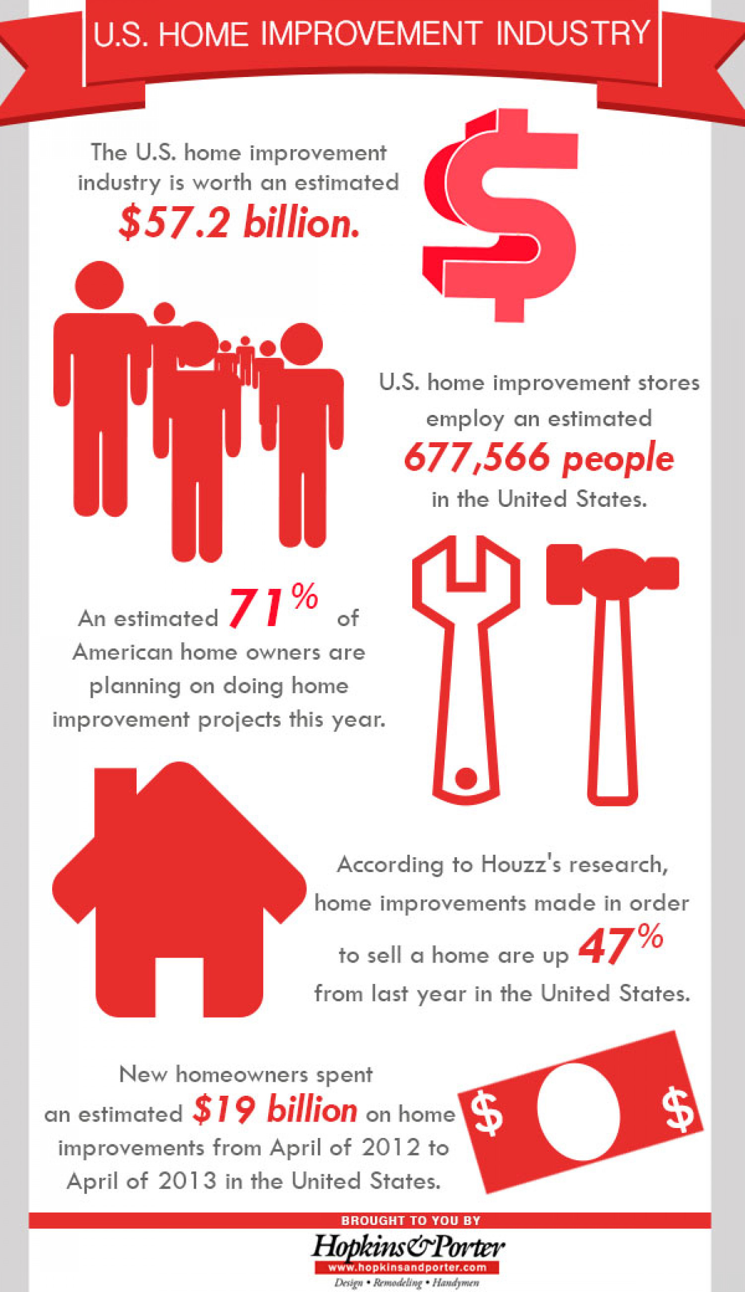 U S Home Improvement Industry Visual Ly