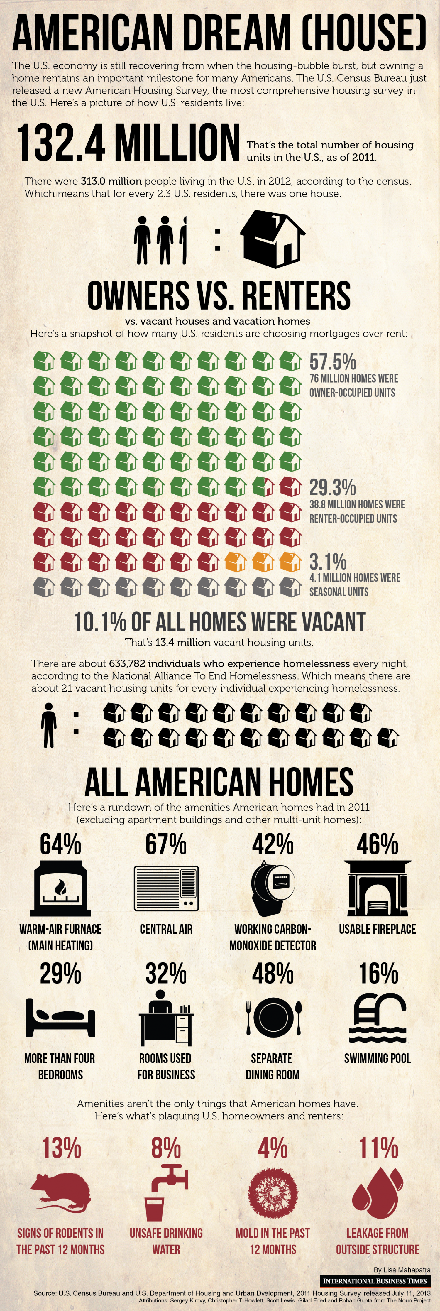 US Housing: The State Of The American Dream Infographic